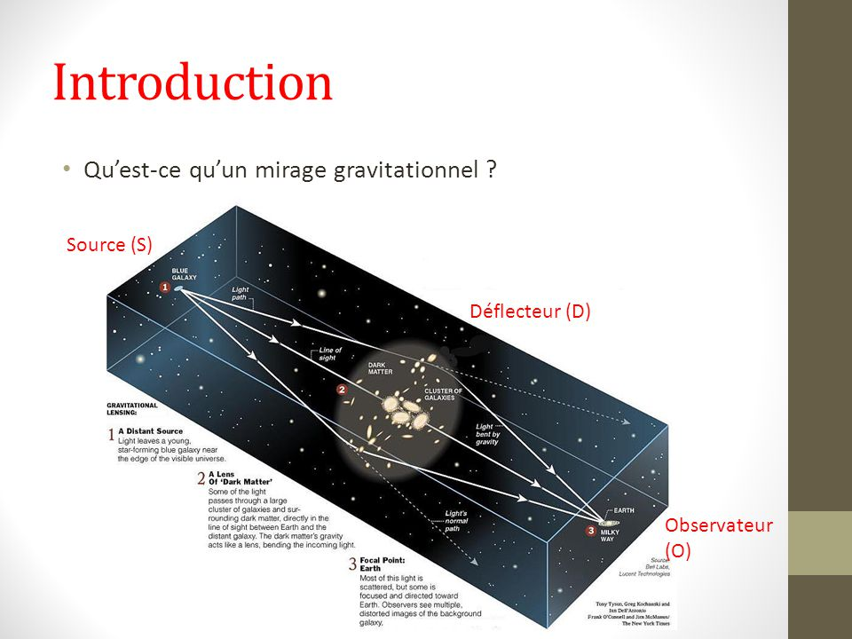 Introduction Qu'est-ce qu'un mirage gravitationnel Source (S)