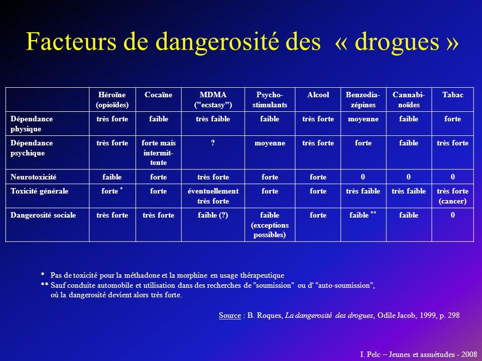 Facteurs de dangerosité des « drogues »