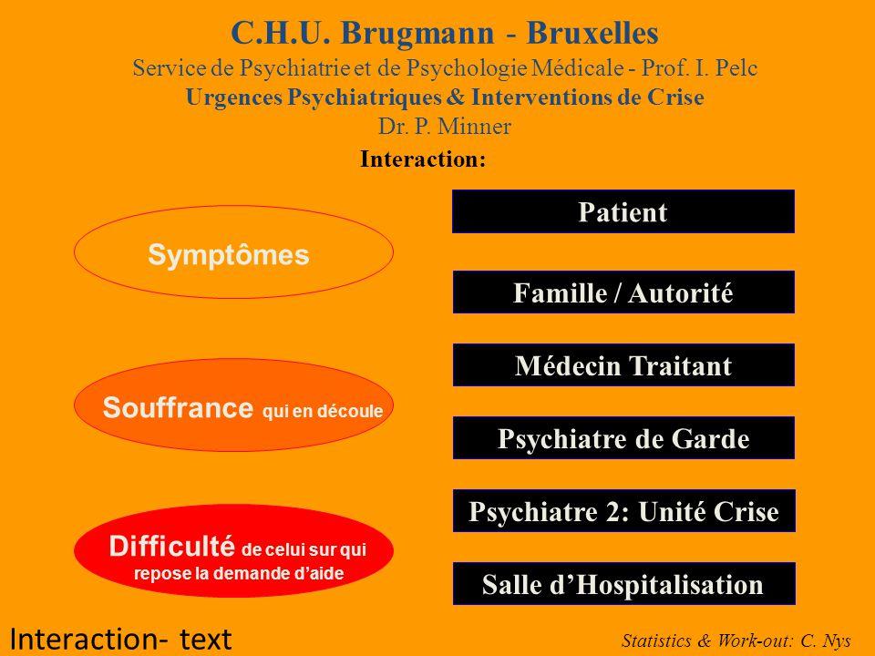 C.H.U. Brugmann - Bruxelles Service de Psychiatrie et de Psychologie Médicale - Prof. I. Pelc Urgences Psychiatriques & Interventions de Crise Dr. P. Minner