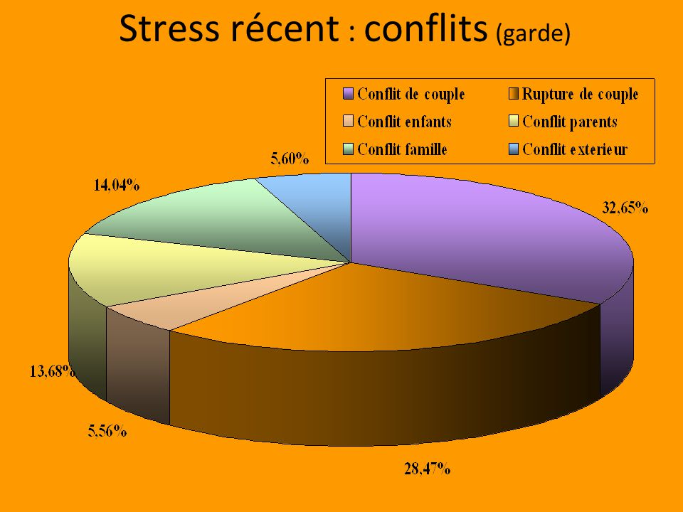 Stress récent : conflits (garde)