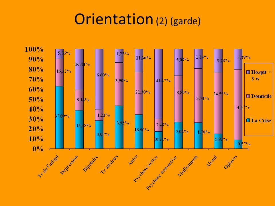 Orientation (2) (garde)
