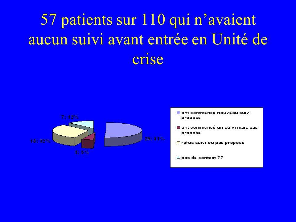 57 patients sur 110 qui n'avaient aucun suivi avant entrée en Unité de crise