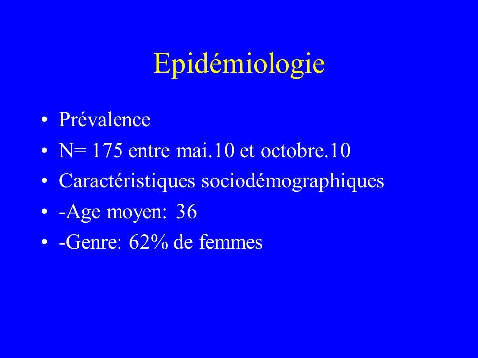 Epidémiologie Prévalence N= 175 entre mai.10 et octobre.10