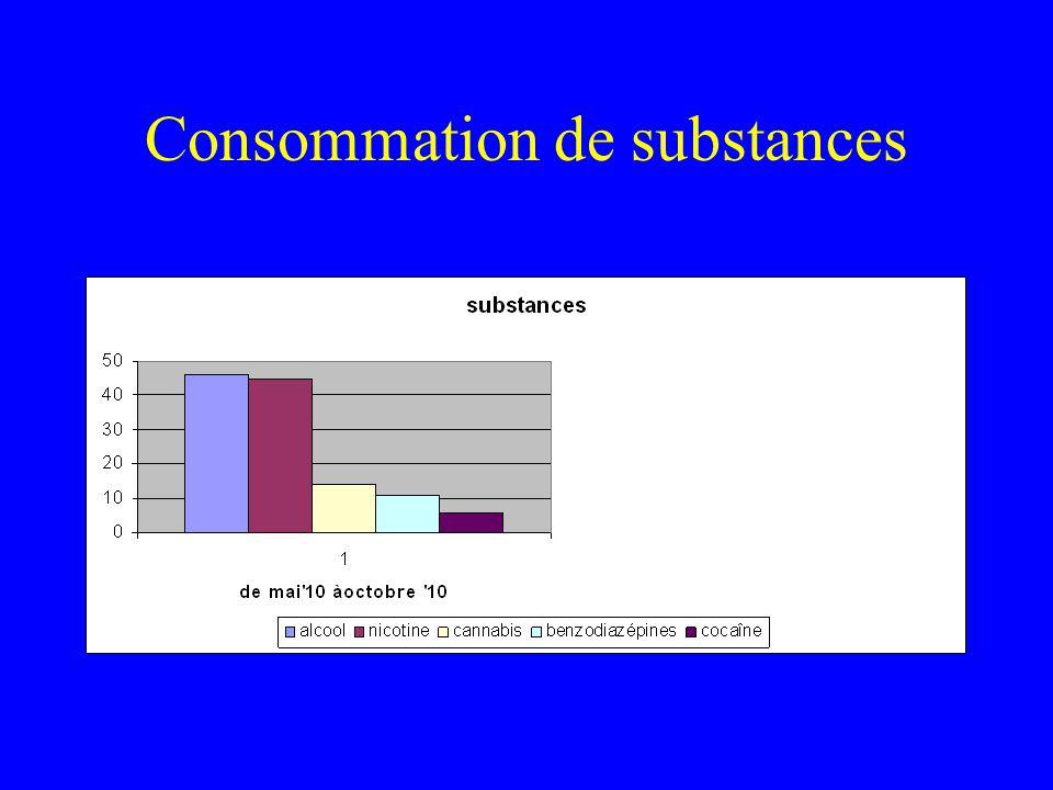 Consommation de substances