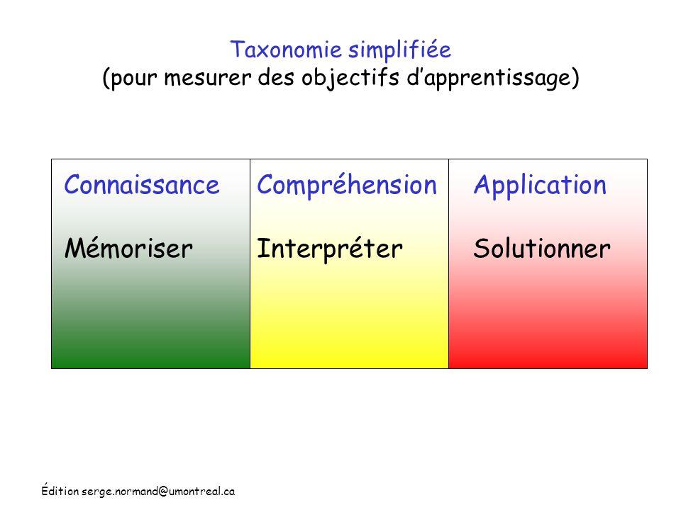 Taxonomie simplifiée (pour mesurer des objectifs d'apprentissage)