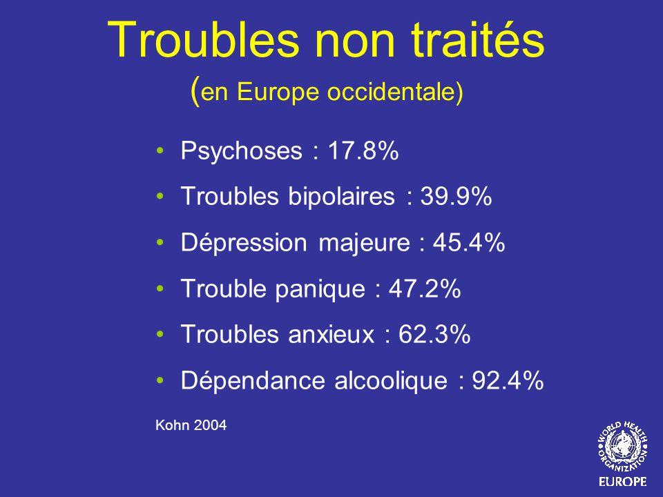 Troubles non traités (en Europe occidentale)