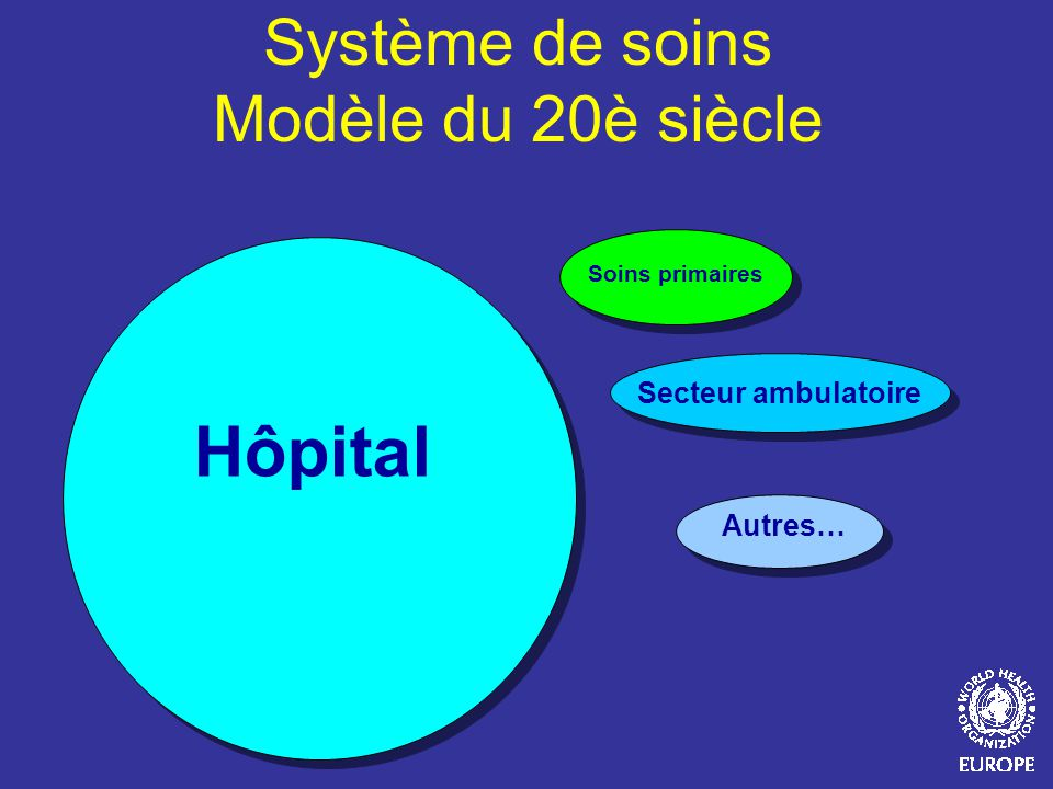 Système de soins Modèle du 20è siècle