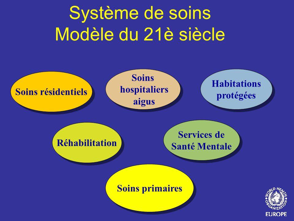 Système de soins Modèle du 21è siècle