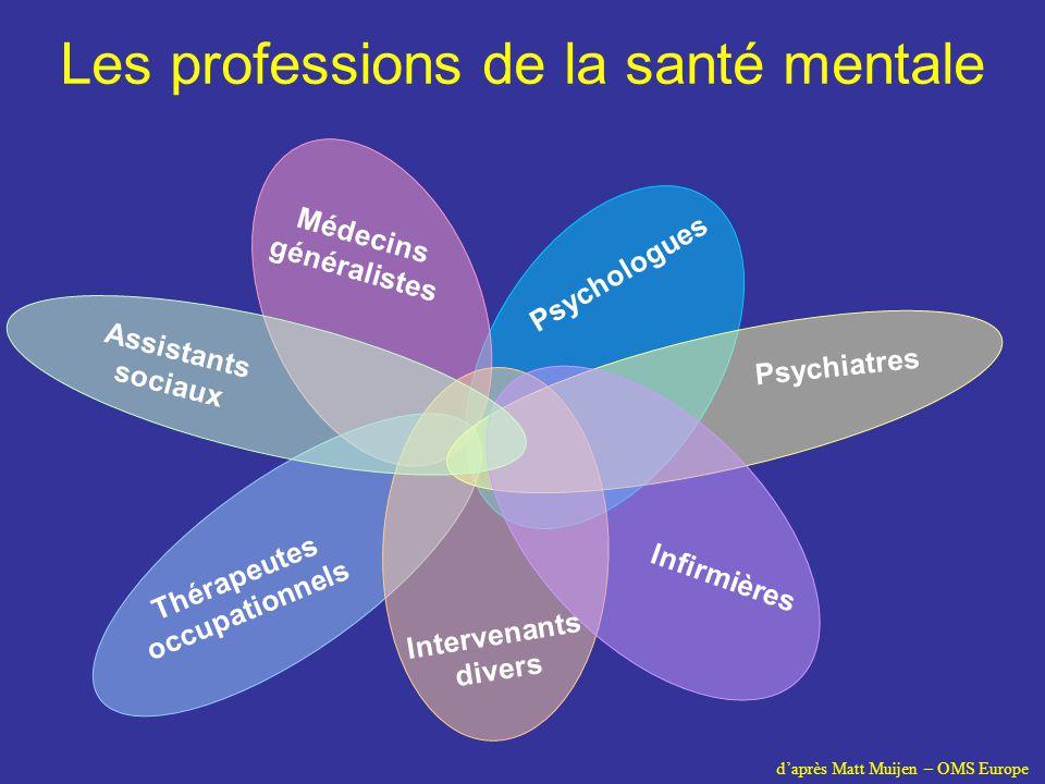 Médecins généralistes Thérapeutes occupationnels