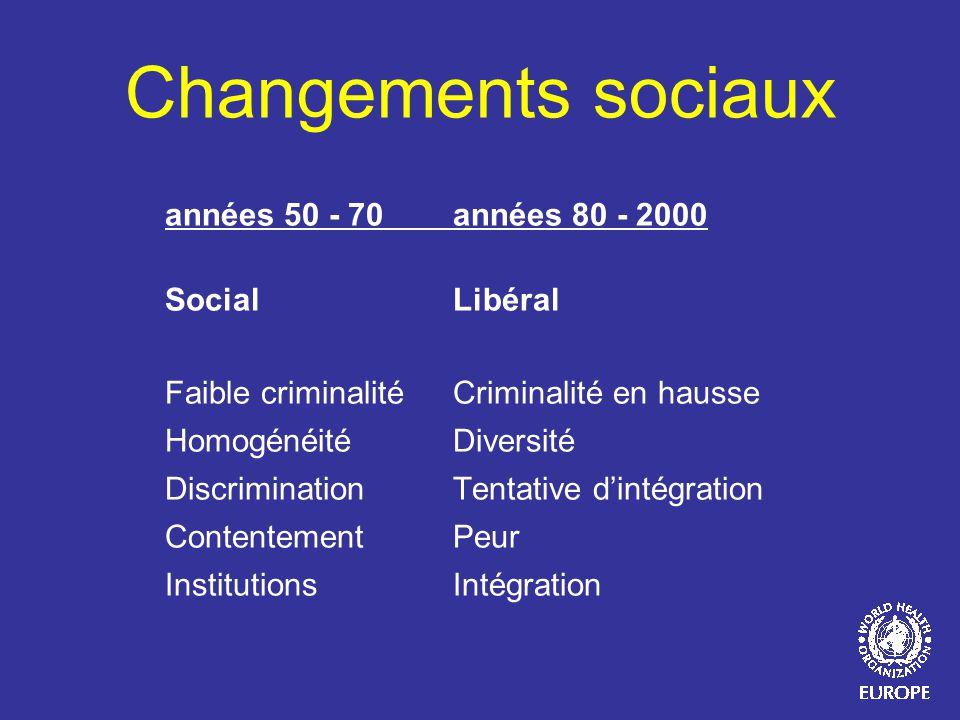 Changements sociaux années 50 - 70 années 80 - 2000 Social Libéral