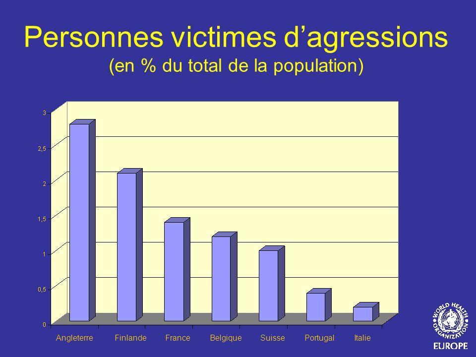 Personnes victimes d'agressions (en % du total de la population)
