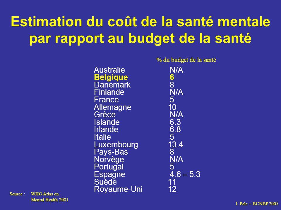 Estimation du coût de la santé mentale par rapport au budget de la santé
