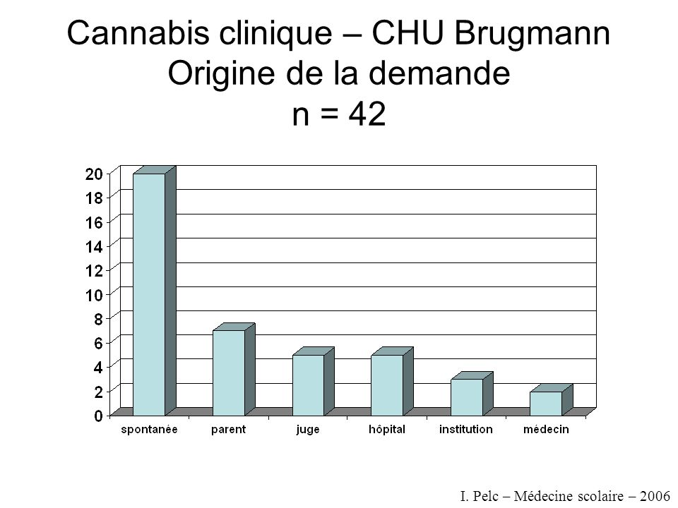 Cannabis clinique – CHU Brugmann Origine de la demande n = 42