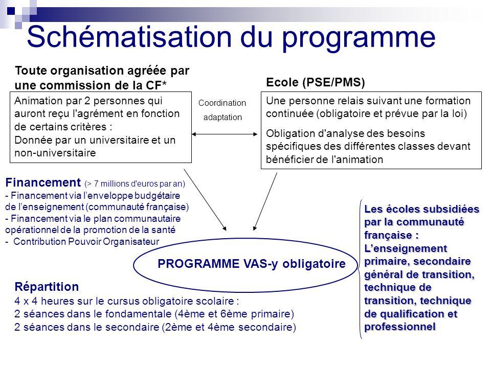 Schématisation du programme