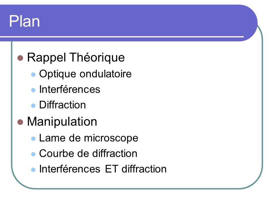 Plan Rappel Théorique Manipulation Optique ondulatoire Interférences