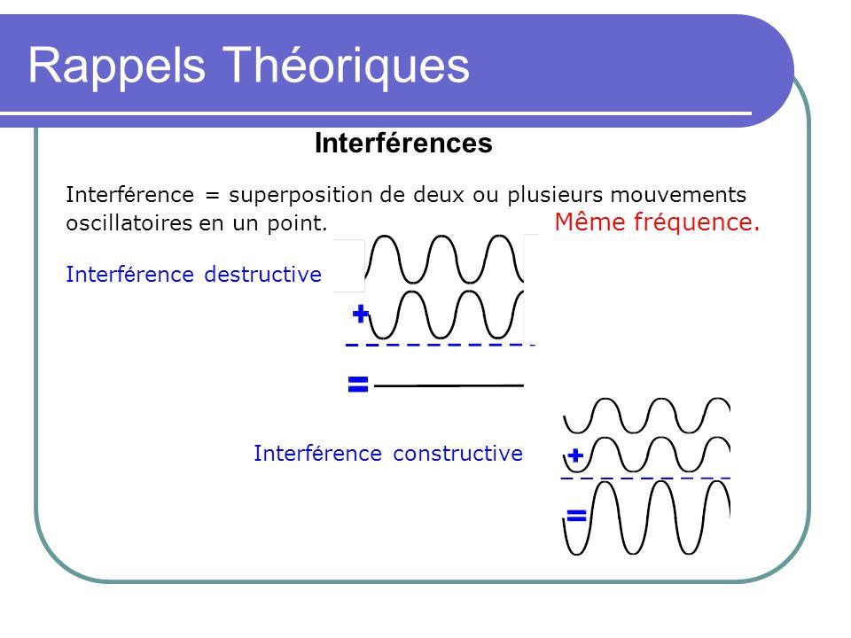 Rappels Théoriques Interférences