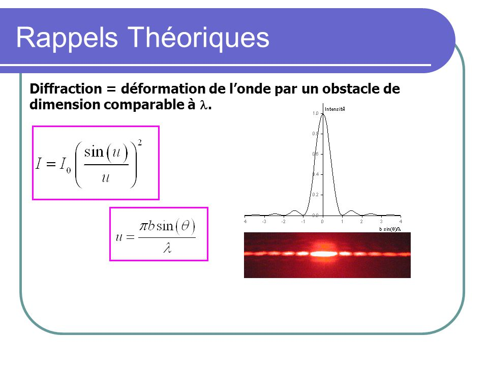 Rappels Théoriques Diffraction = déformation de l'onde par un obstacle de dimension comparable à .