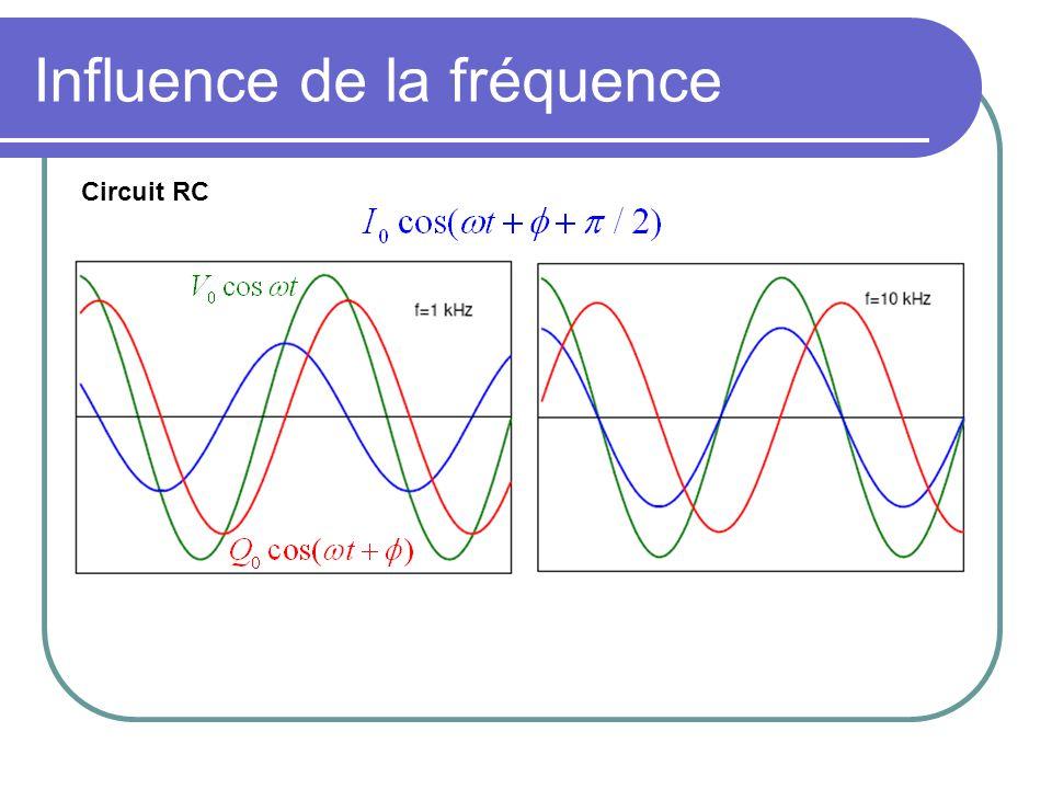 Influence de la fréquence