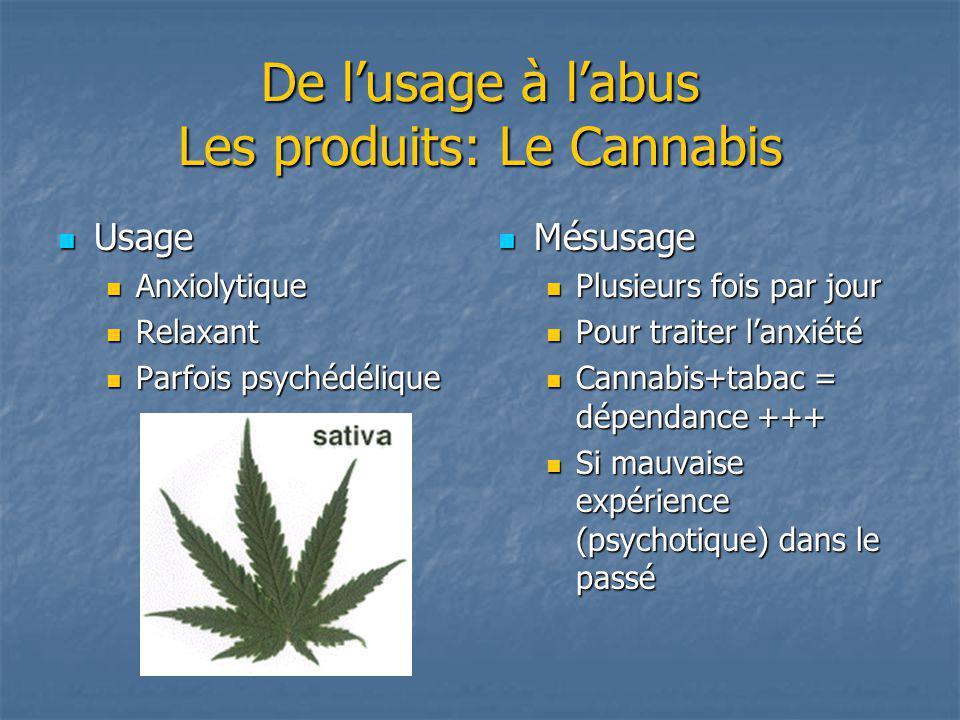 De l'usage à l'abus Les produits: Le Cannabis