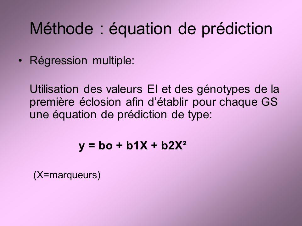 Méthode : équation de prédiction