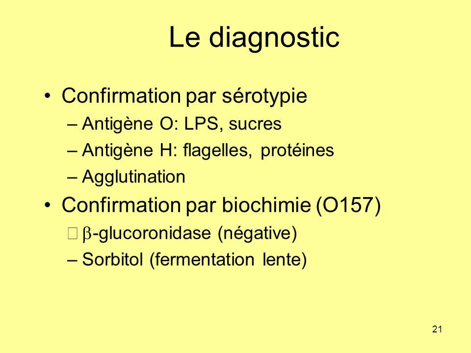 Le diagnostic Confirmation par sérotypie