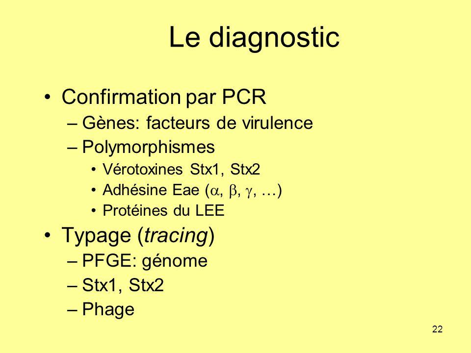 Le diagnostic Confirmation par PCR Typage (tracing)