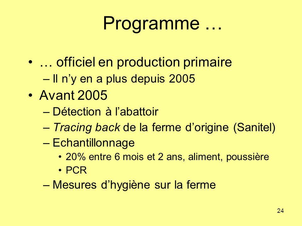 Programme … … officiel en production primaire Avant 2005