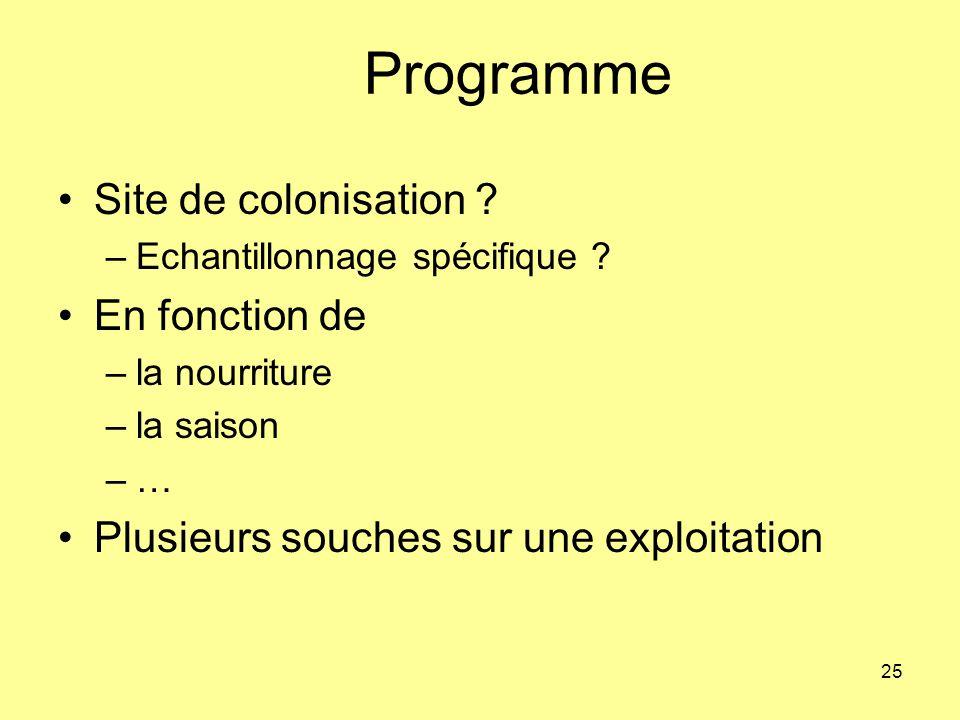 Programme Site de colonisation En fonction de