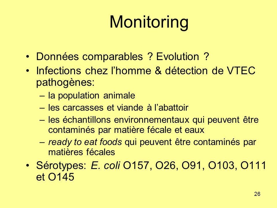 Monitoring Données comparables Evolution