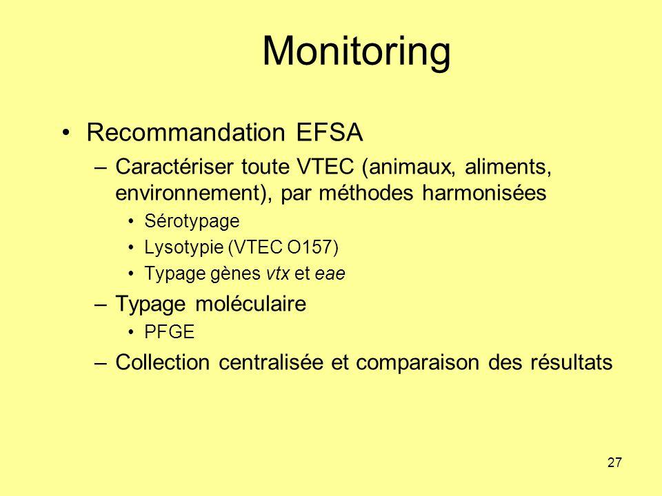 Monitoring Recommandation EFSA