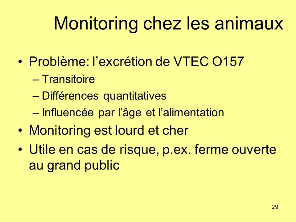 Monitoring chez les animaux