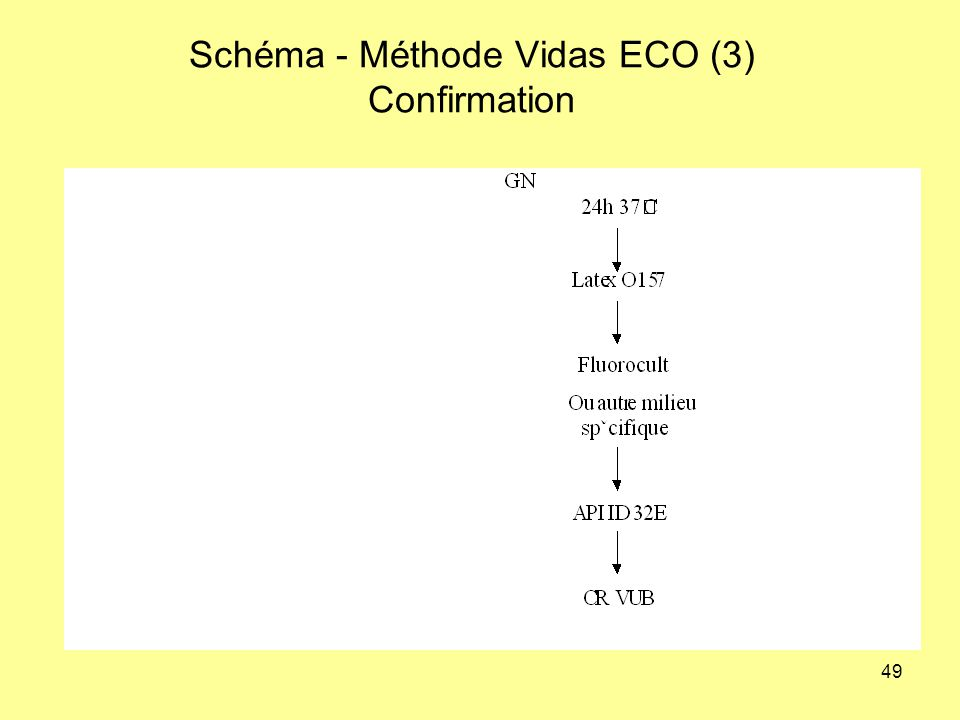 Schéma - Méthode Vidas ECO (3) Confirmation