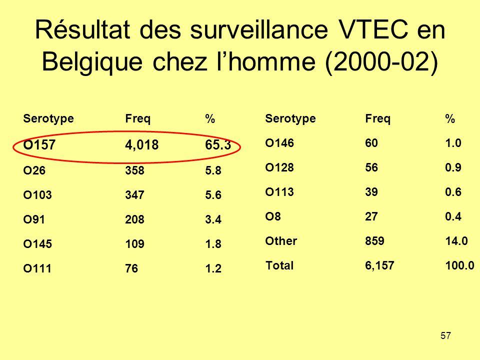 Résultat des surveillance VTEC en Belgique chez l'homme (2000-02)