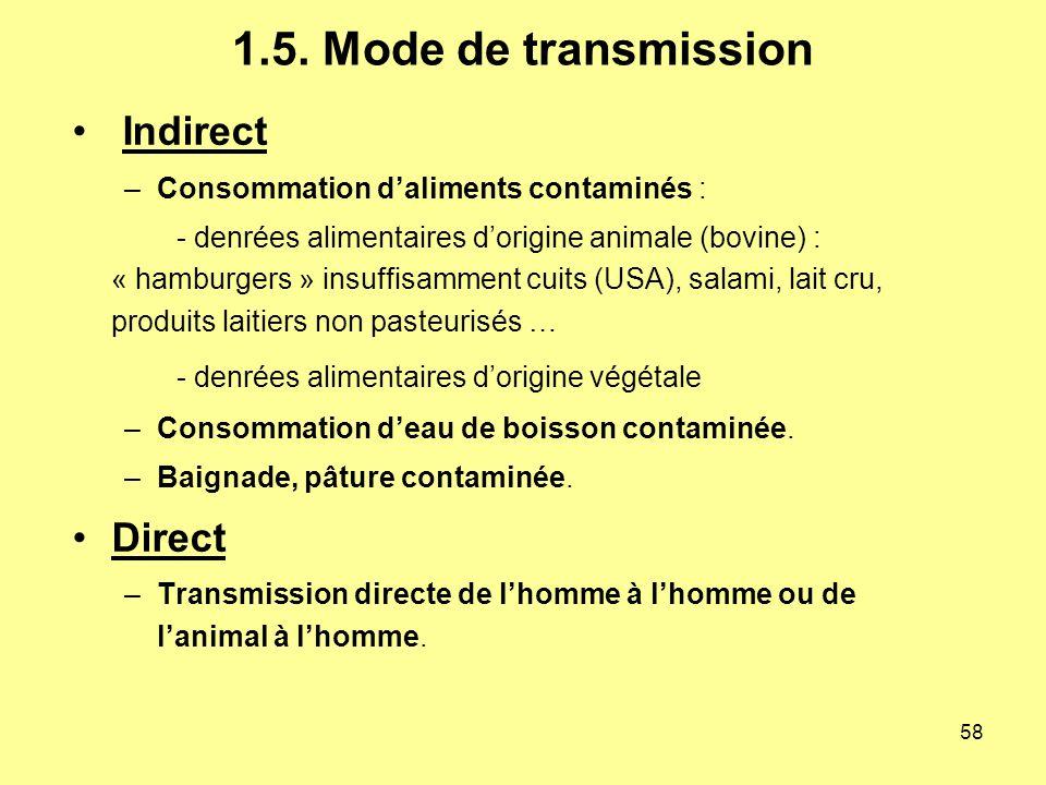 1.5. Mode de transmission Indirect Direct
