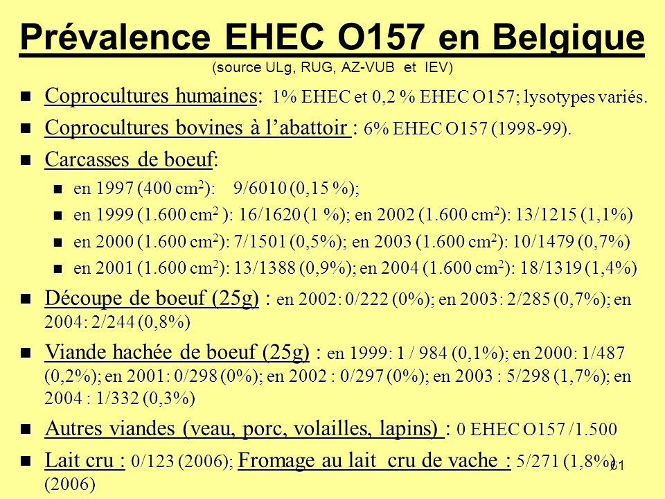 Prévalence EHEC O157 en Belgique (source ULg, RUG, AZ-VUB et IEV)