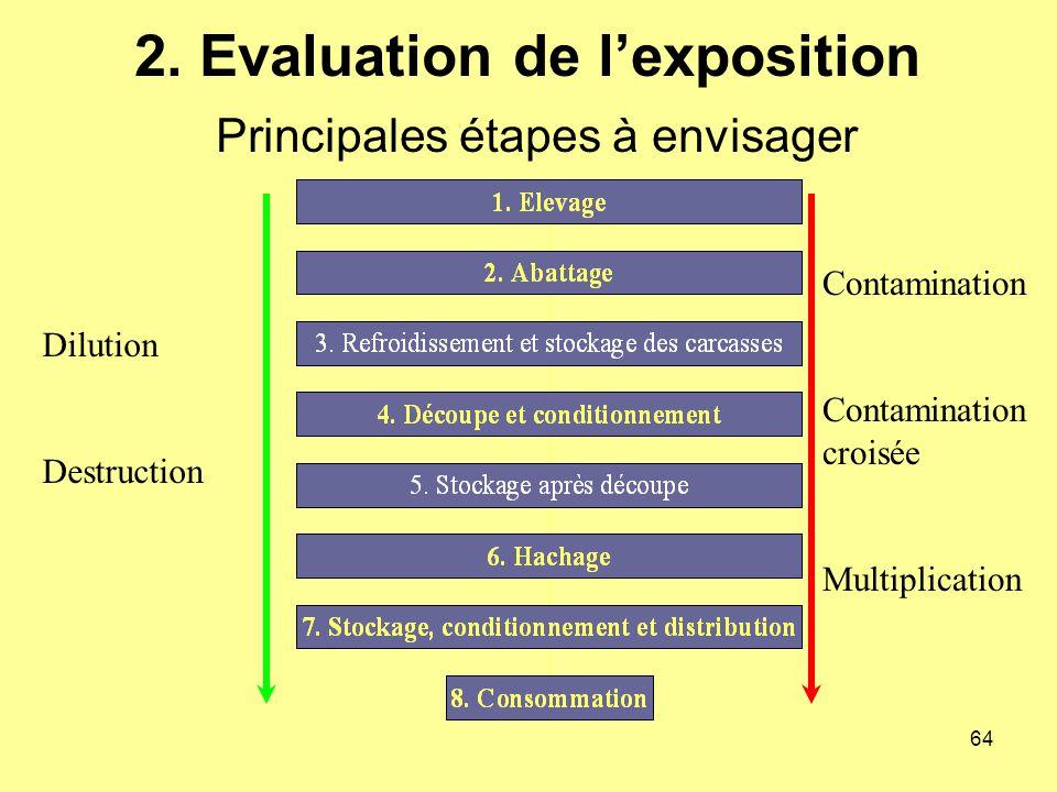 2. Evaluation de l'exposition Principales étapes à envisager