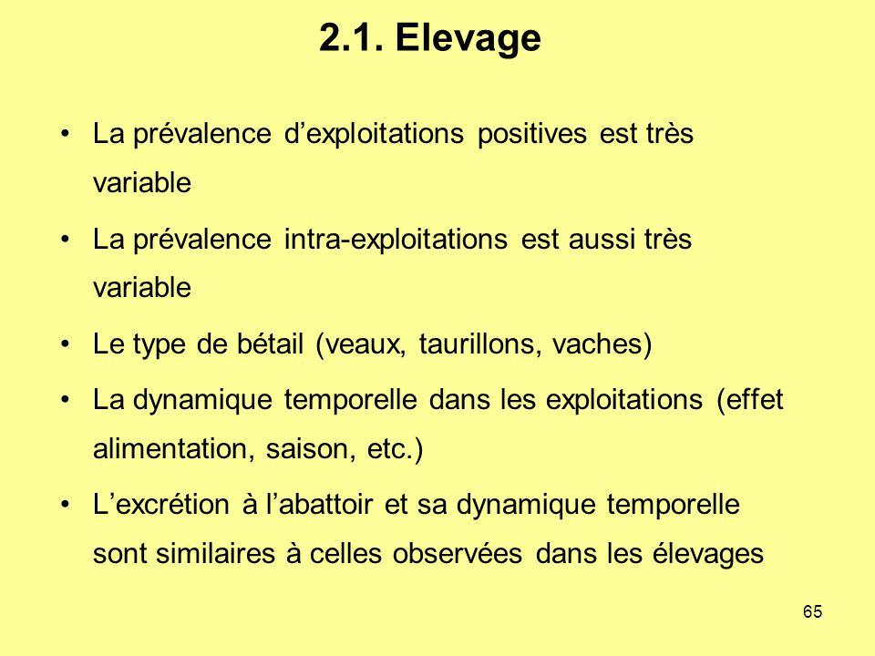 2.1. Elevage La prévalence d'exploitations positives est très variable