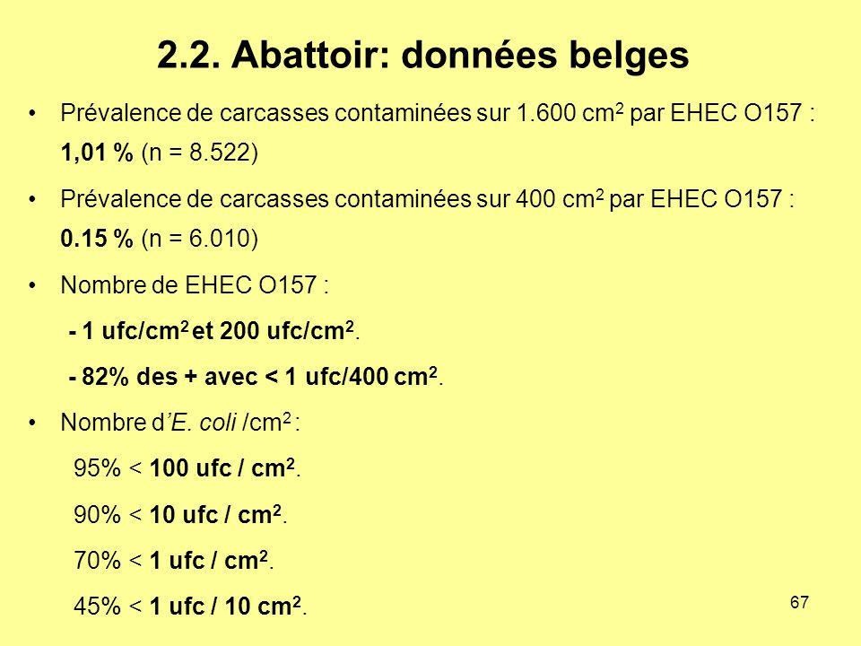 2.2. Abattoir: données belges