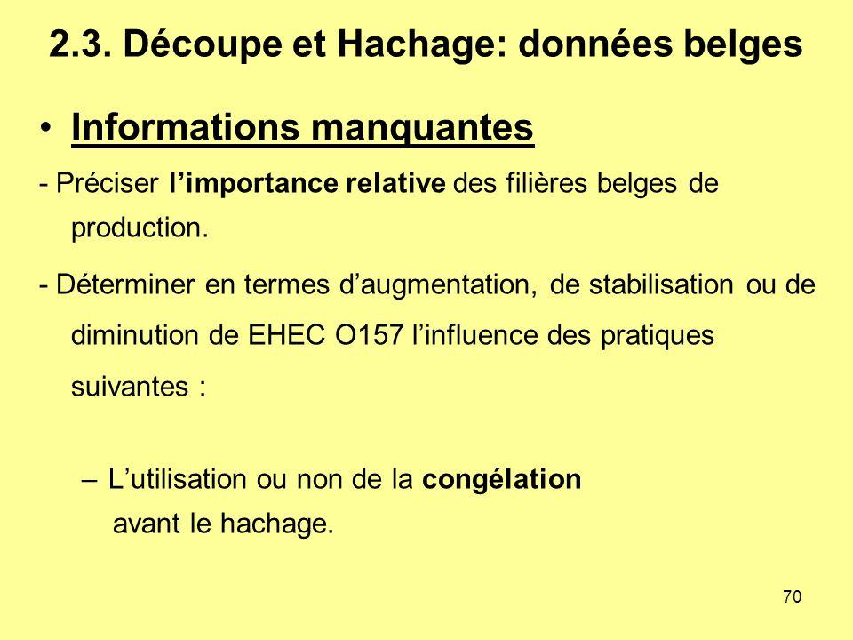 2.3. Découpe et Hachage: données belges