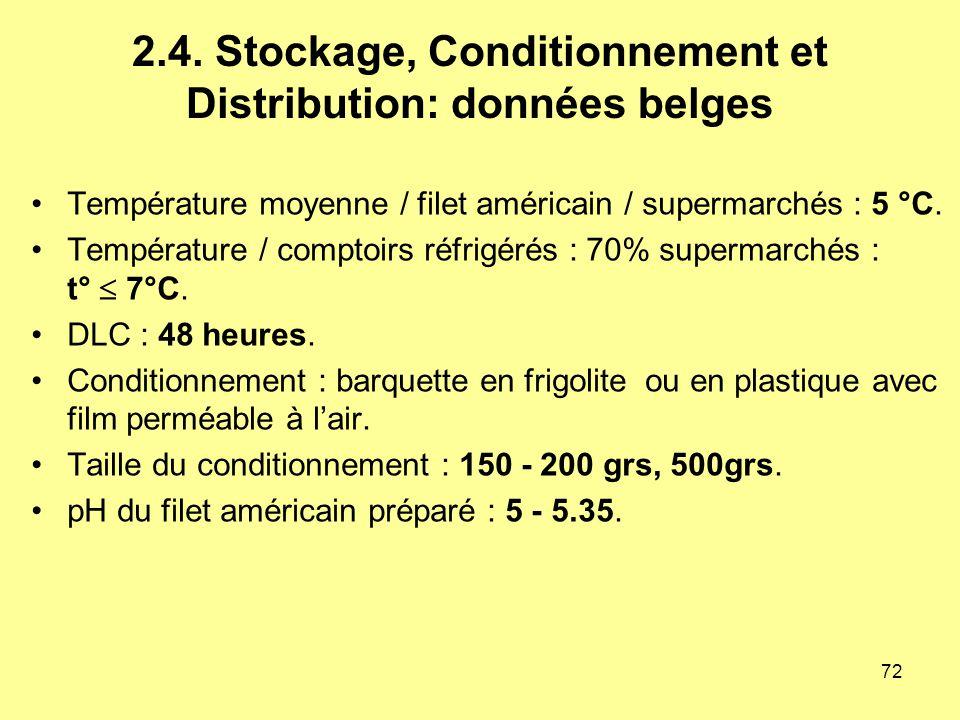 2.4. Stockage, Conditionnement et Distribution: données belges