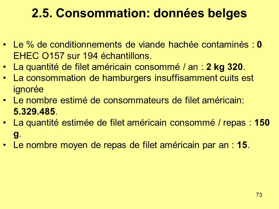2.5. Consommation: données belges