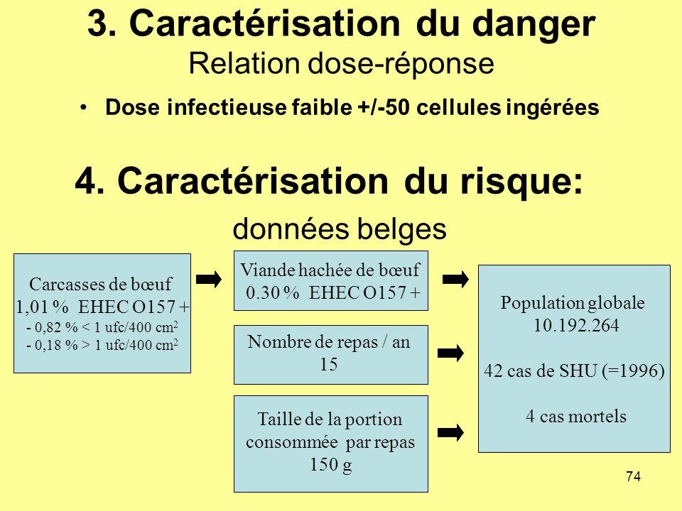 3. Caractérisation du danger Relation dose-réponse