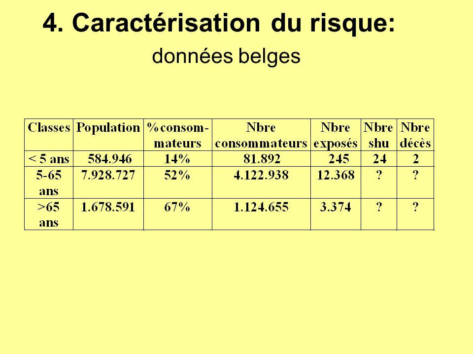 4. Caractérisation du risque: données belges