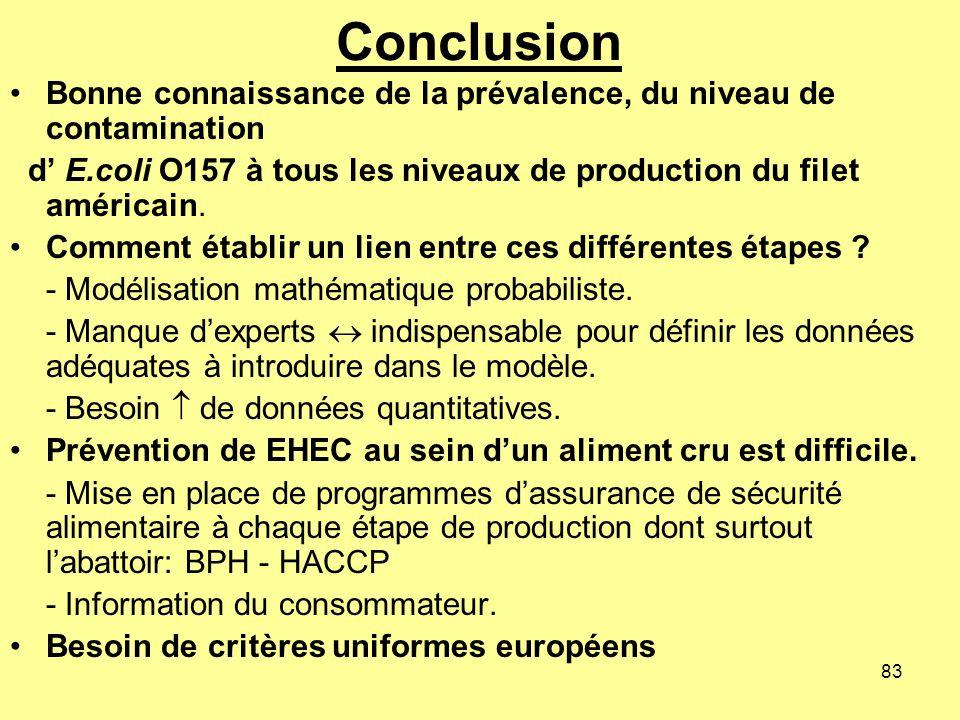 Conclusion Bonne connaissance de la prévalence, du niveau de contamination. d' E.coli O157 à tous les niveaux de production du filet américain.