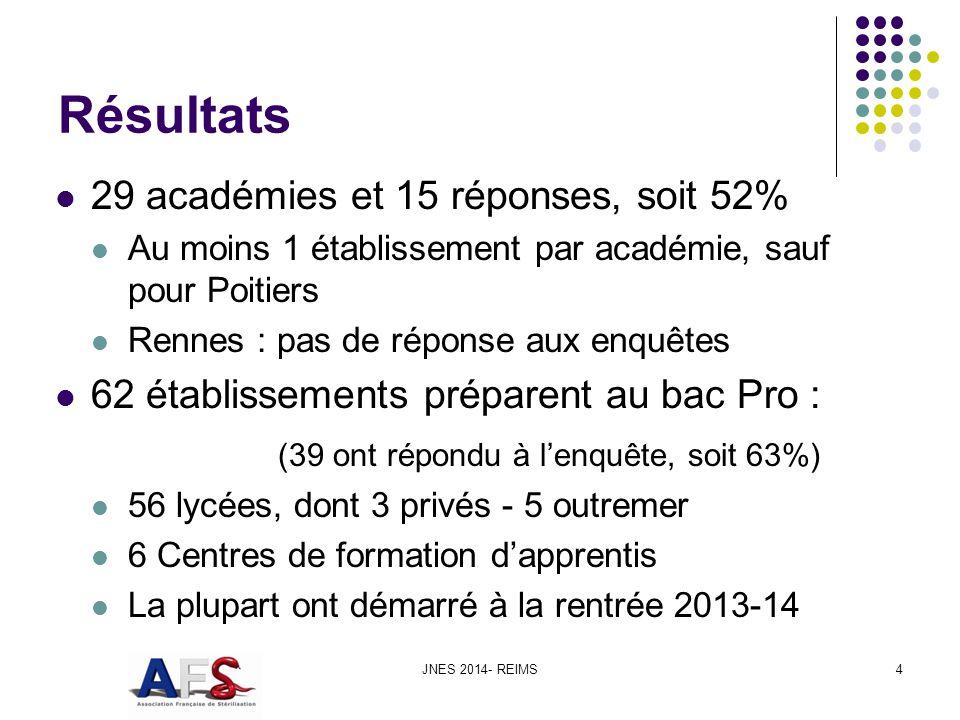 Résultats 29 académies et 15 réponses, soit 52%