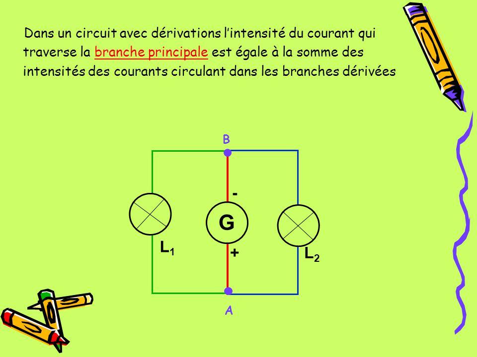 Dans un circuit avec dérivations l'intensité du courant qui traverse la branche principale est égale à la somme des intensités des courants circulant dans les branches dérivées