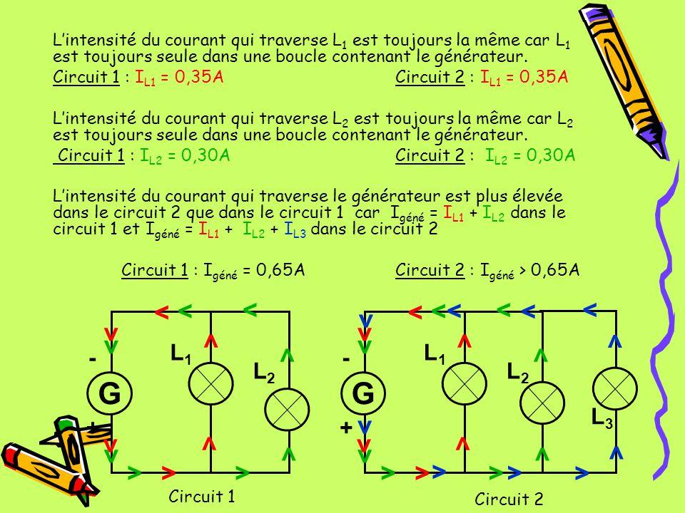 L'intensité du courant qui traverse L1 est toujours la même car L1 est toujours seule dans une boucle contenant le générateur.