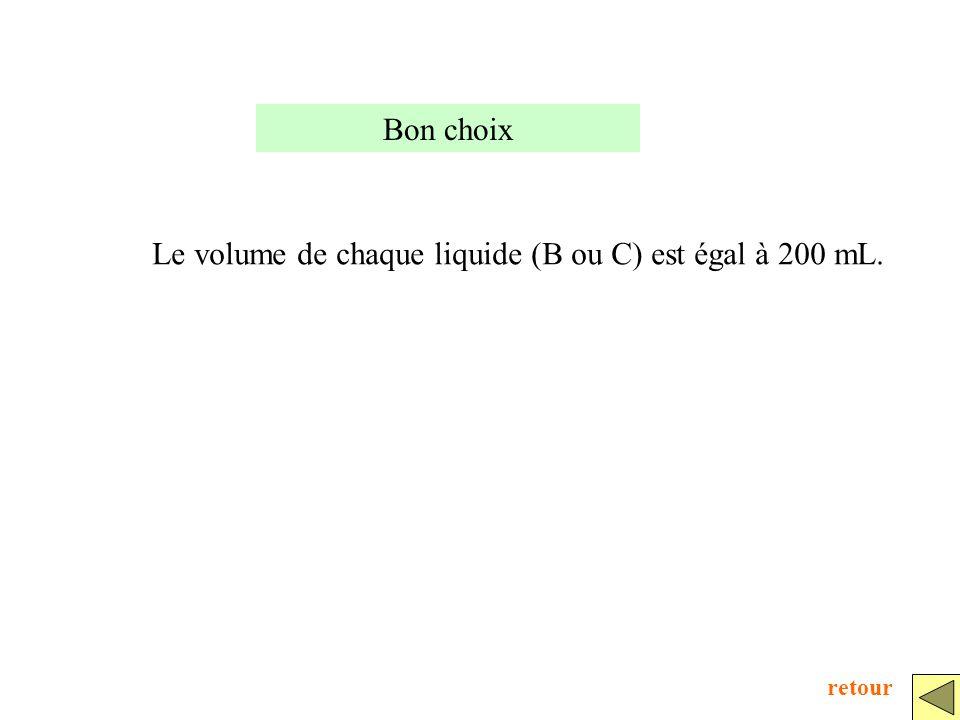 Le volume de chaque liquide (B ou C) est égal à 200 mL.