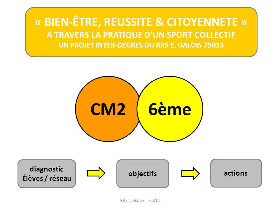 CM2 6ème « BIEN-ÊTRE, REUSSITE & CITOYENNETE »