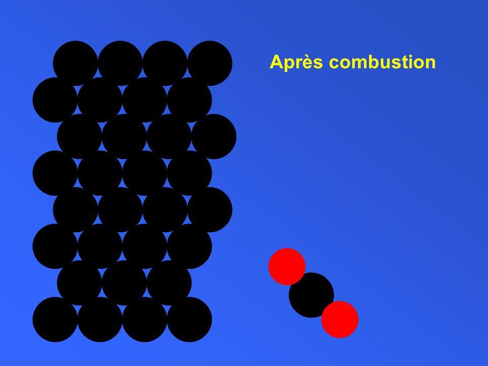 Après combustion Carbone